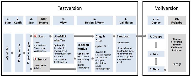 Testversion-Vollversion-migRaven-800px