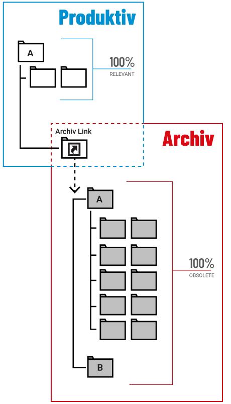 Data Retention sorgt für eine klare Sicht auf die produktiven Daten des Filesystems.
