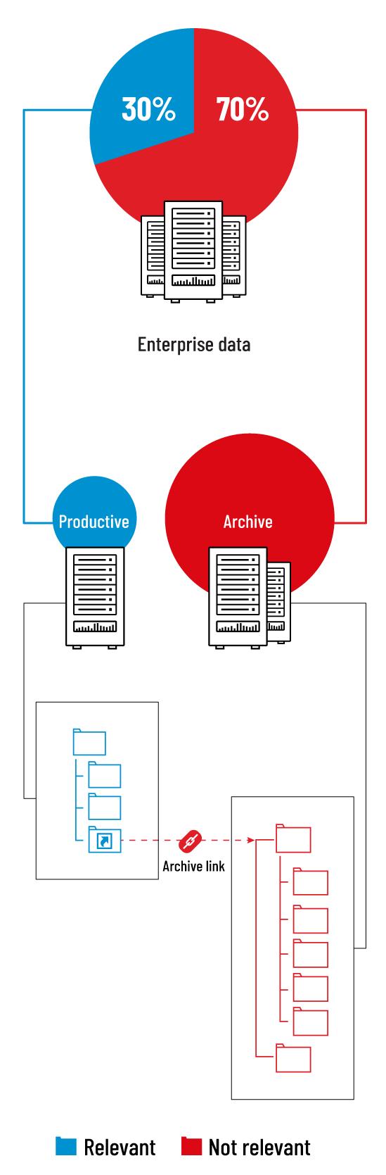 Less data thanks to data retention